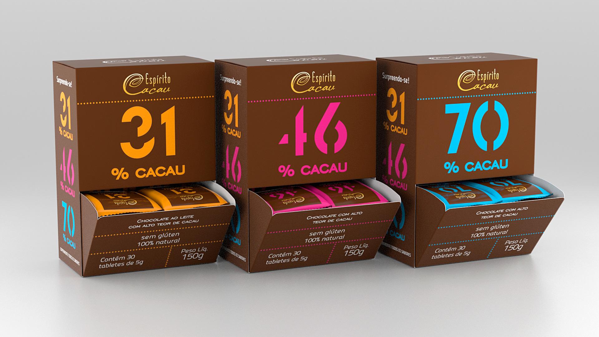 Display Chocolate